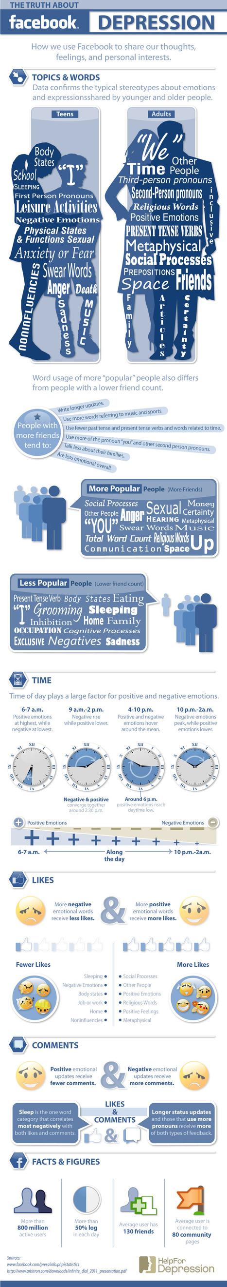 Een infographic over het gebruik van Facebook | Mediawijsheid ed | Scoop.it