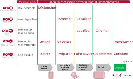 Le phénomène ROPO, au coeur de l'expérience utilisateur | Web to Store | Scoop.it