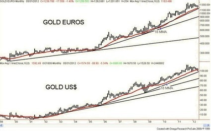 Gold Remains in a Long Term Uptrend! | David Chapman | Safehaven.com | Gold and What Moves it. | Scoop.it