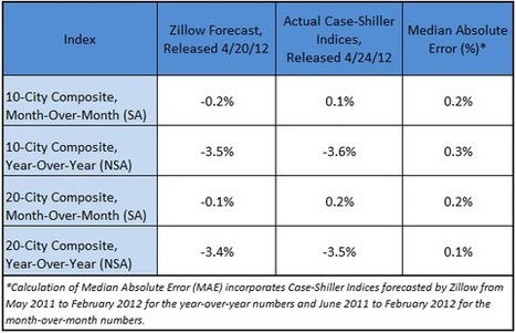 As Predicted, Case-Shiller February 10- and 20-City Composites Show Annual Depreciation | Zillow Real Estate Research | Real Estate Plus+ Daily News | Scoop.it
