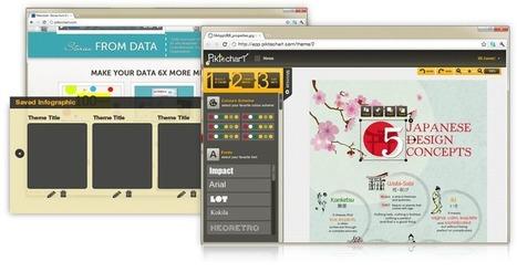 Piktochart transforms your information into memorable presentations   Digital Presentations in Education   Scoop.it