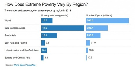 Chart: How Does Extreme Poverty Vary By Region? | Development Blog Watch | Scoop.it