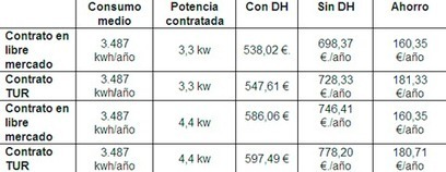 Cómo ahorrar hasta 180€ en la factura de la luz | Eco Republicano | TIC TAC PATXIGU NEWS | Scoop.it