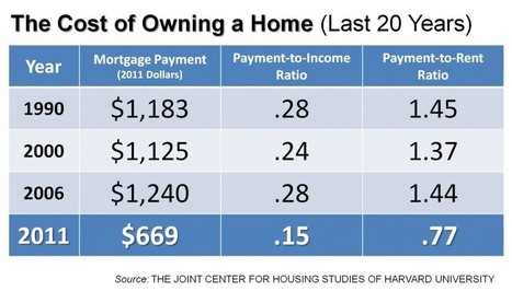 The Cost of Owning a Home (Last 20 Years) | Real Estate Plus+ Daily News | Scoop.it