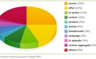 Pages with Schema Markup Rank 4 Positions Higher in Search Results [Study] | Stats, Data and Statistics:  Online Marketing | Scoop.it