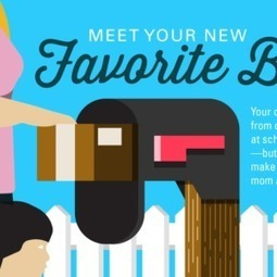 Why Subscription Boxes Are Good Business [Infographic] | Future of Retail | Scoop.it
