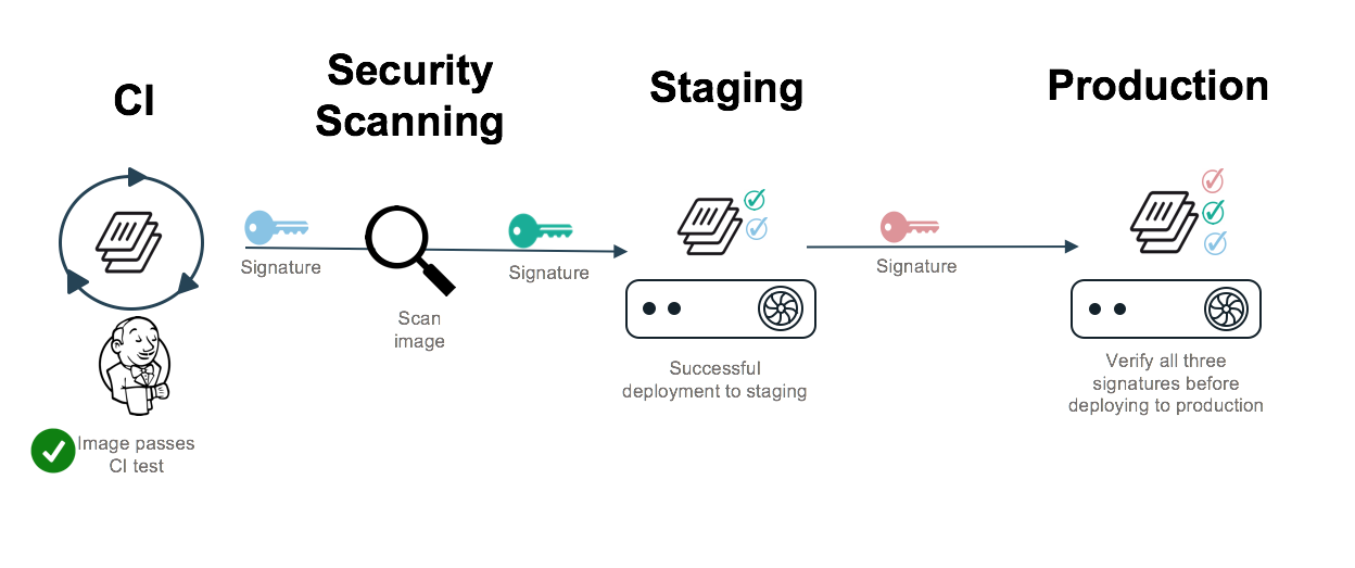 Docker Security Supply Chain