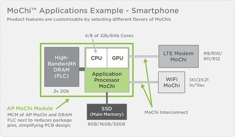 Marvell Announces AP806 Cortex A72 & ARMADA A3700 Cortex A53 Virtual SoCs based on MoChi & FLC Architecture | Embedded Systems News | Scoop.it