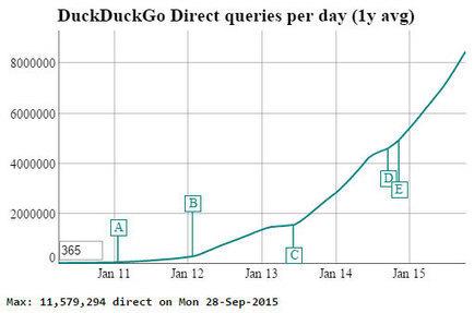 DuckDuckGo se dit rentable sans tracer ses utilisateurs | François MAGNAN  Formateur Consultant | Scoop.it
