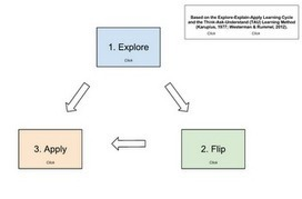 EdTech - Insights: Framework for Flipping | Online Learning Simplified | Scoop.it