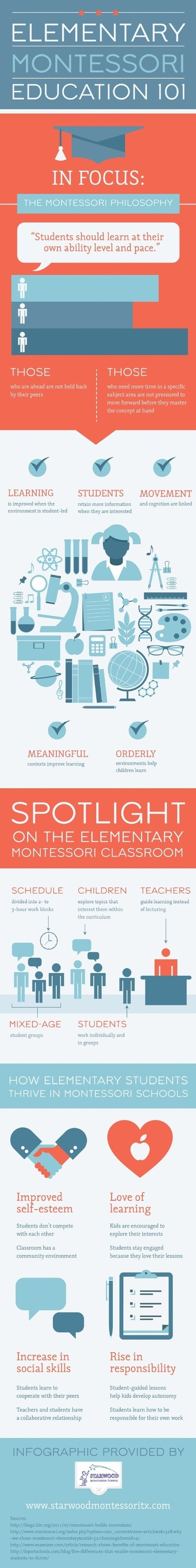 Elementary Montessori Education 101 - Starwood Montessori, Frisco ... | Early Learning | Scoop.it