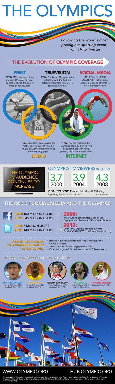 coverage of the Olympics infographic | Infographics | Scoop.it