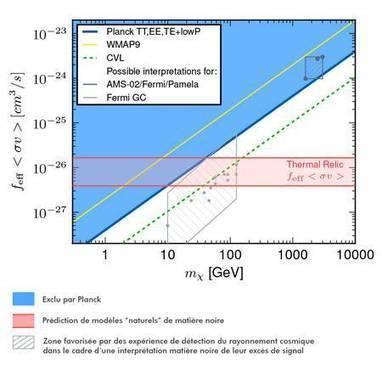 Planck éclaire l'énigme de la nature de la matière noire | myScience | Scoop.it