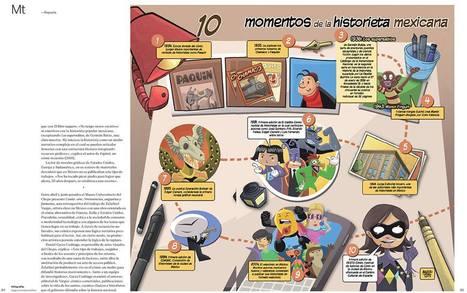 Infografía: 10 momentos de la historieta mexicana | Animación de México | Scoop.it