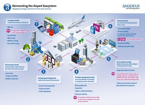 Reinventing the airport ecosystem | airport consulting | Scoop.it