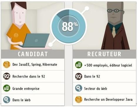 ÊTES-VOUS EN MODE «E-RECRUTEMENT»? | l'emploi | Scoop.it