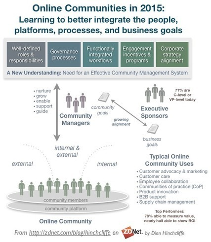 Online communities learn new practices, report higher ROI | Collaboration, Community and Sharing | Scoop.it