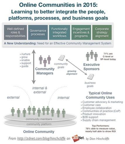 Online communities learn new practices, report higher ROI | ZDNet | User Advocate | Scoop.it