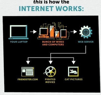 » The Internet – Visually explained BACIRC | Wiki_Universe | Scoop.it