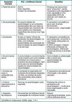 Currículo e TIC | TIC no ensino | Scoop.it