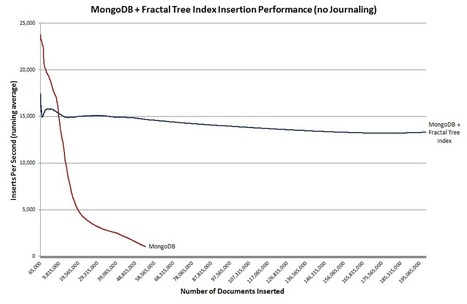 10x Insertion Performance for MongoDB with Fractal Trees | Tokutek | Big Data Analysis Platform | Scoop.it