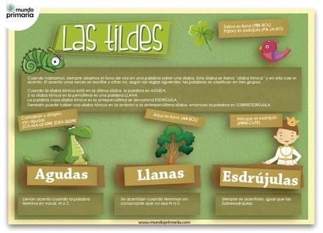 Reglas de acentuación: agudas, llanas y esdrújulas - Mundo Primaria | Español lengua extranjera. ELE | Scoop.it