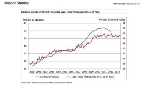 College enrollment vs. labor force participation among 16-24 year olds. (Morgan Stanley)   Good Advice   Scoop.it