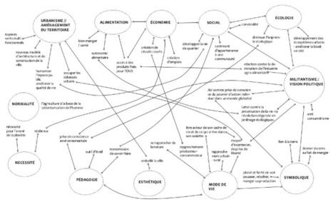 L'agriculture urbaine, pourquoi? Les Saprophytes, collectif poético urbain | Économie circulaire locale et résiliente pour nourrir la ville | Scoop.it