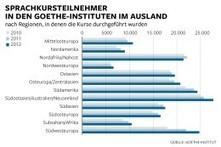 Deutsch als Fremdsprache boomt im Ausland - DIE WELT | German language learning | Scoop.it