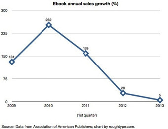 The flattening of e-book sales | ROUGH TYPE | e-books | Scoop.it