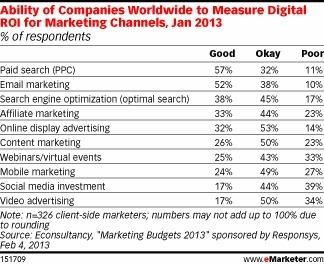 2013 ano de ainda mais crescimento dos budgets de marketing das empresas | Marketing de Conteudo | Scoop.it