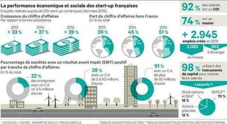 Emploi, croissance, rentabilité… la French Tech tord le cou aux idées reçues | entrepreneurship - collective creativity | Scoop.it