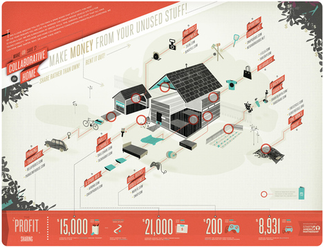 A Tour Guide To Collaborative Consumption | green infographics | Scoop.it