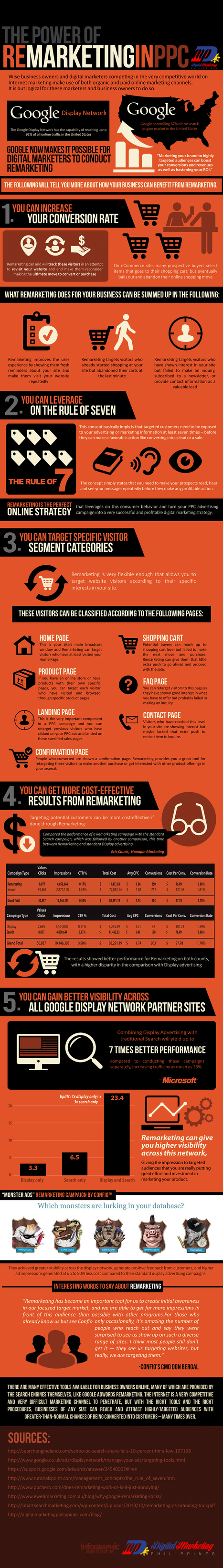 The Power of Remarketing in PPC (Infographic) - Digital Marketing Philippines | Digital Brand Marketing | Scoop.it