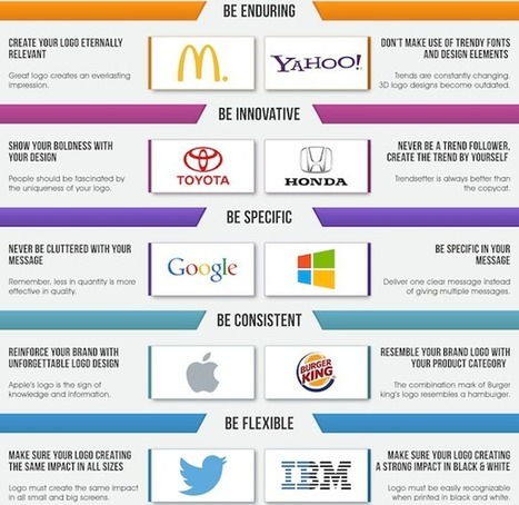 Infographic: The Strategy For Designing A Perfect Logo - DesignTAXI.com | Aderiana diseño y programación web!! | Scoop.it