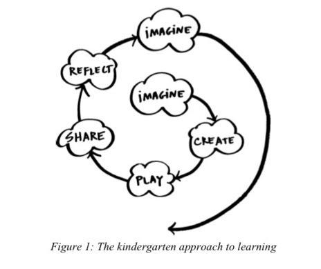 What if we all Learned the Kindergarten Way? | kindergarten news | Scoop.it
