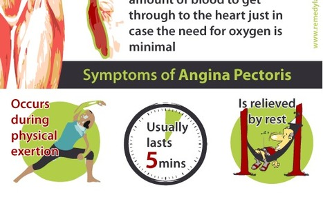 Angina Pectoris - 'My Heart Hurts'   Cardiological Society of India   Scoop.it
