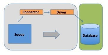 Understanding Connectors and Drivers in the World of Sqoop | Big Data Brazil | Scoop.it