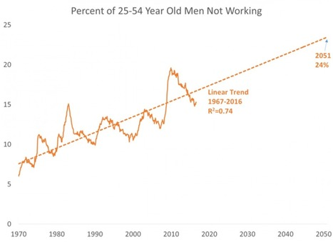 A disaster is looming for American men | Convincingly Contrarian Crumbs | Scoop.it