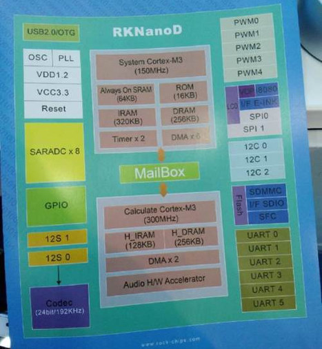 Rockchip RKNanoD is a Dual Core Cortex M3 MCU for IoT and Audio Applications | Embedded Systems News | Scoop.it