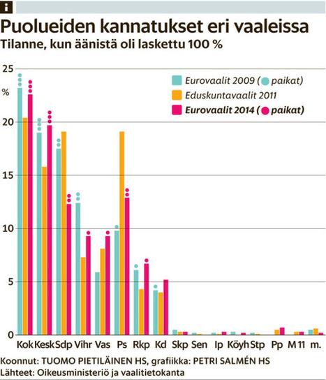 Kokoomus sai itseluottamusta, Sdp:n Rinteelle huono alku | Yhteiskuntatieto | Scoop.it
