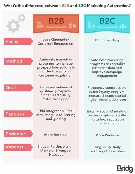 How Does Digital Marketing Differ From B2B to B2C?  | Social Media, Content Marketing and User Experience | Scoop.it