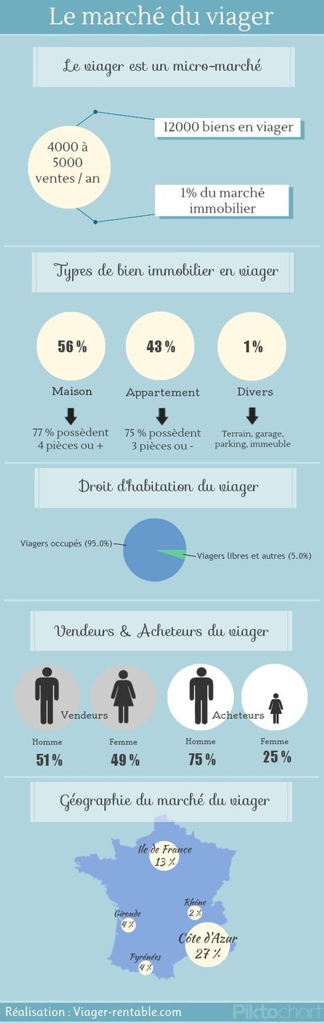 Infographie du viager | Immobilier | Scoop.it
