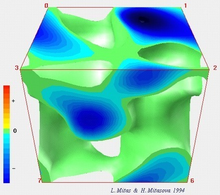 Direct measurements of the wave nature of matter, previously only known from theory | Physics | Scoop.it