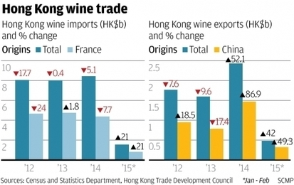 Hong Kong wine dealers raise a toast to falling euro and mainland China market recovery | Grande Passione | Scoop.it