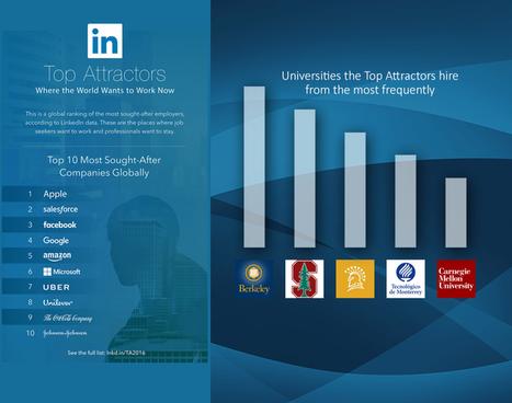"""Tec de Monterrey en el """"Top of Mind"""" de las empresas más reconocidas a nivel mundial   LinkedIn   Innovación, Tecnología y Educación   Scoop.it"""