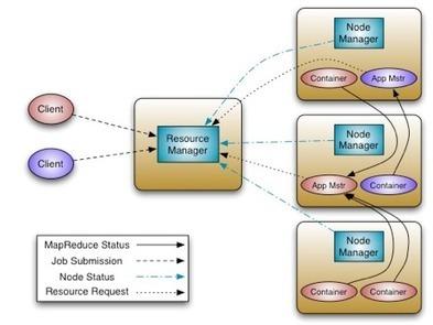 Apache Hadoop YARN – Background and an Overview - Hortonworks | Analytics Tools | Scoop.it