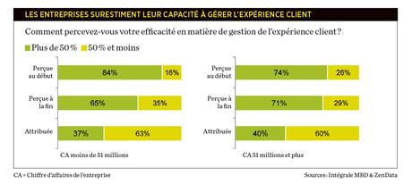 Un 1er livre blanc sur le nouveau baromètre québécois de l'expérience client !   Service client   Scoop.it