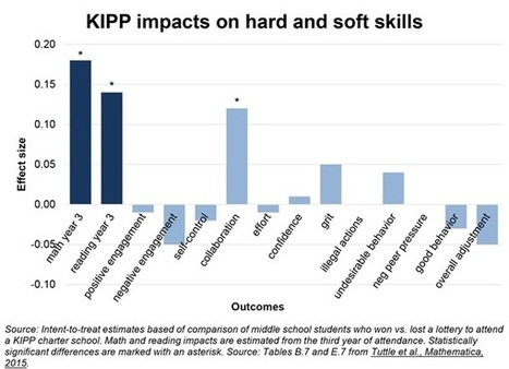 Hard thinking on soft skills   Teaching and testing   Scoop.it