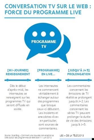 Social TV : animer son émission sur les réseaux sociaux avant, pendant et après la diffusion   My Social TV   Scoop.it